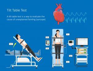 Tilt Table Test for Syncope